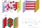 Charge-extraction strategies for colloidal  quantum dot photovoltaics